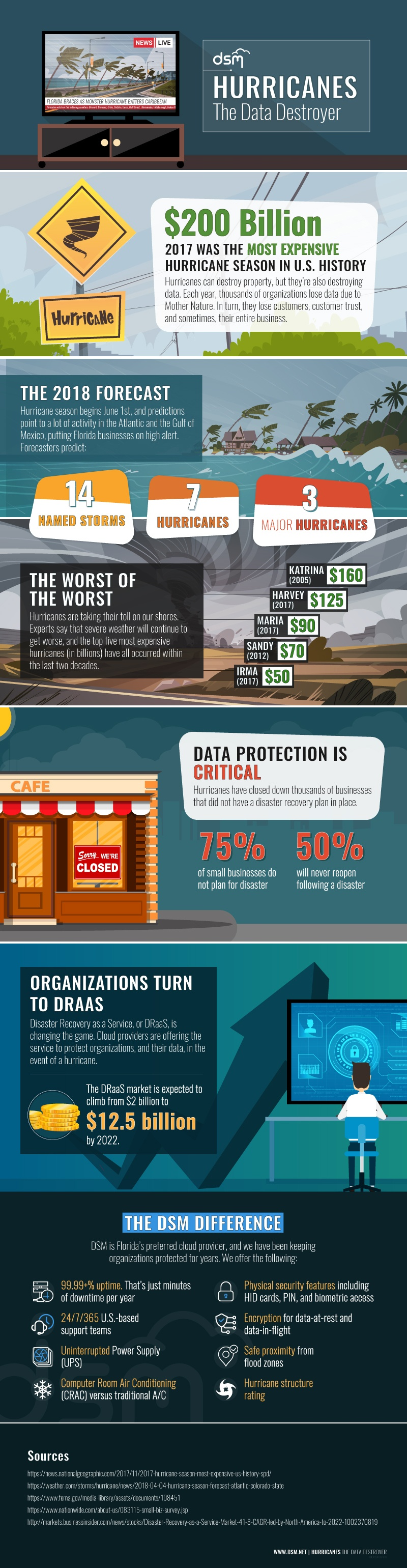 Hurricanes The Data Destroyer | DSM Infograhpic
