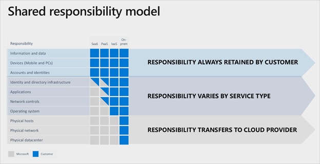 What is a Shared Responsibility Model in Software as a  Service?
